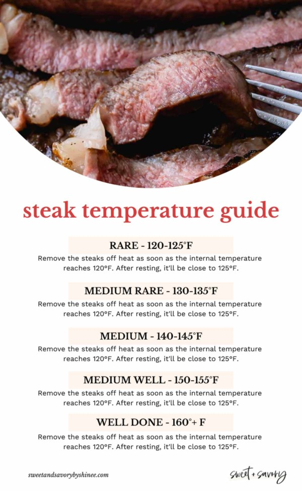 steak temperature chart.